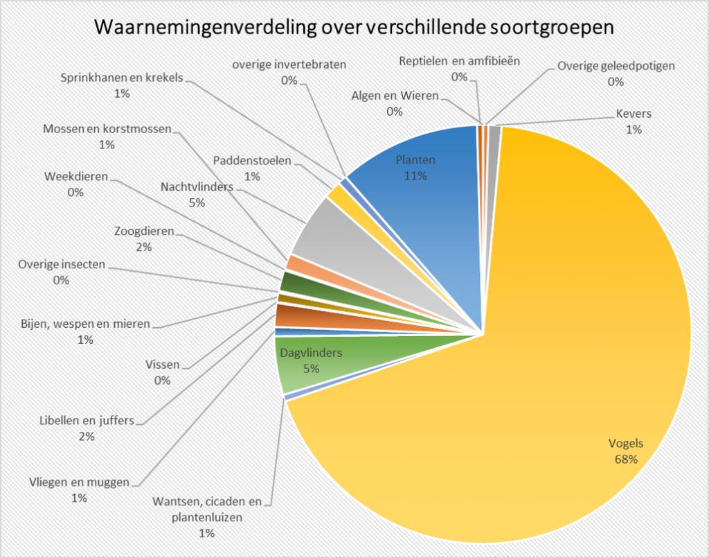 Waarnemingenverdeling over de verschillende soortgroepen (Bron: waarneming.nl, 30 december 2015)