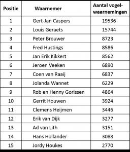 Top-15 waarnemers met de meeste vogelwaarnemingen op hun naam in 2016 (Bron: waarneming.nl, 31 december 2015)